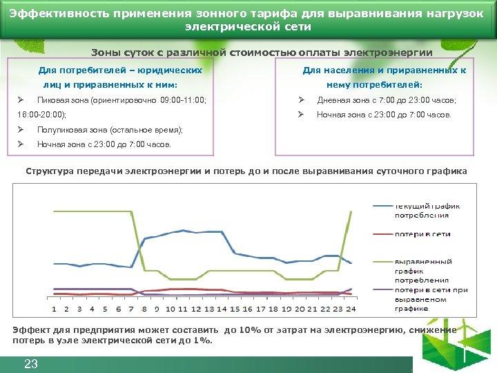 Эффективность применения зонного тарифа для выравнивания нагрузок электрической сети Зоны суток с различной стоимостью