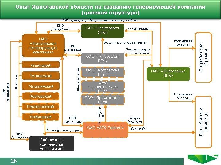 Опыт Ярославской области по созданию генерирующей компании Структура компании до 2015 года (целевая