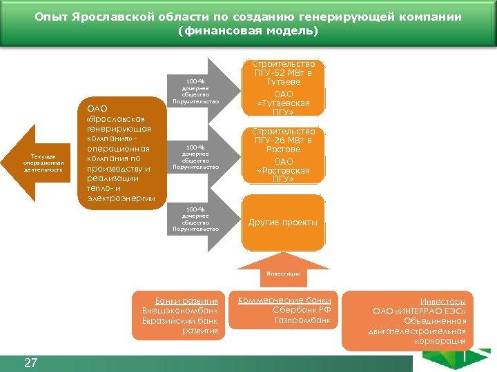 Опыт Ярославской области по созданию генерирующей компании Финансовая модель холдинга (финансовая модель) Текущая