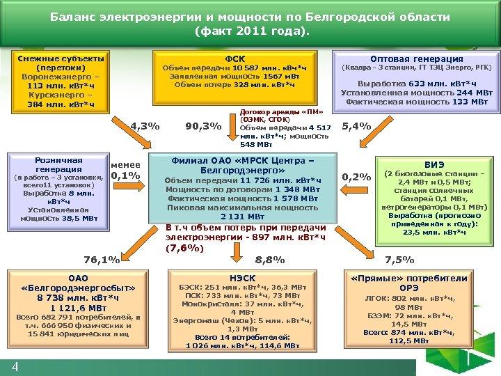 Баланс электроэнергии и мощности по Белгородской области (факт 2011 года). ФСК Смежные субъекты (перетоки)