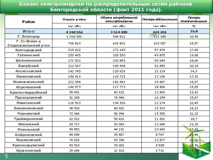 Баланс электроэнергии по распределительным сетям районов Белгородской области (факт 2011 года). Отпуск в сеть