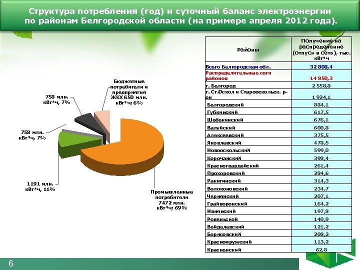 Структура потребления (год) и суточный баланс электроэнергии по районам Белгородской области (на примере апреля