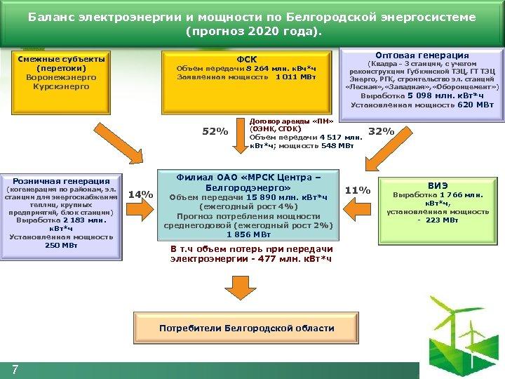 Баланс электроэнергии и мощности по Белгородской энергосистеме (прогноз 2020 года). ФСК Смежные субъекты (перетоки)