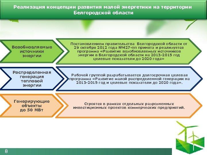 Реализация концепции развития малой энергетики на территории Белгородской области Возобновляемые источники энергии Постановлением правительства