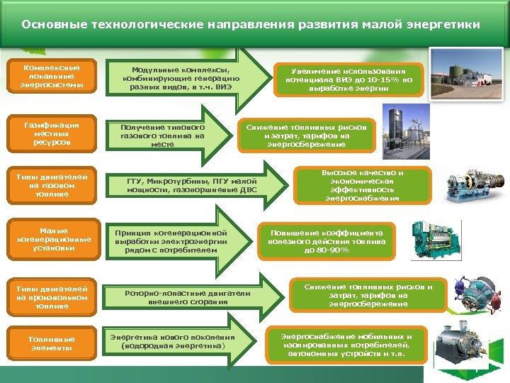 Основные технологические направления развития малой энергетики Комплексные локальные энергосистемы Газификация местных ресурсов Типы двигателей