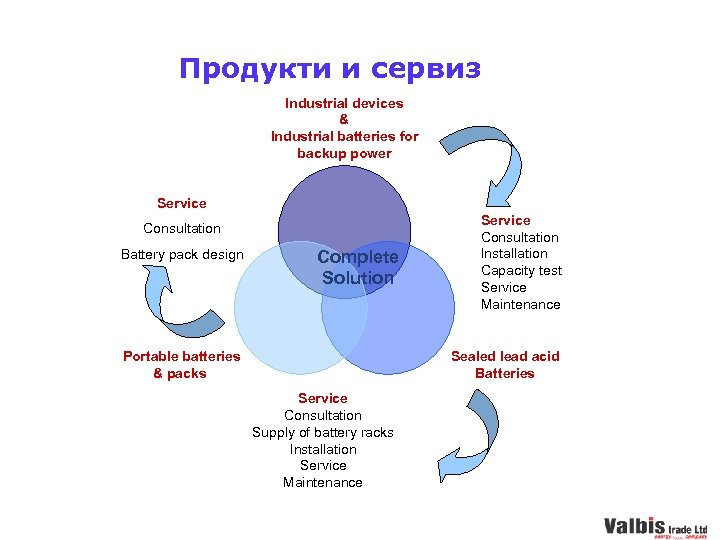 Продукти и сервиз Industrial devices & Industrial batteries for backup power Service Consultation Battery