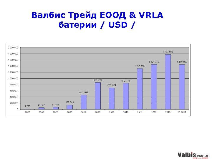 Валбис Трейд ЕООД & VRLA батерии / USD /