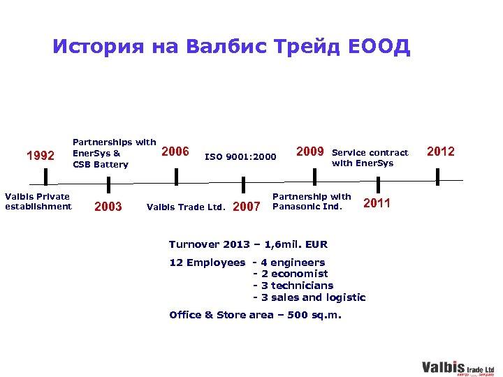 История на Валбис Трейд ЕООД 1992 Valbis Private establishment Partnerships with 2006 Ener. Sys