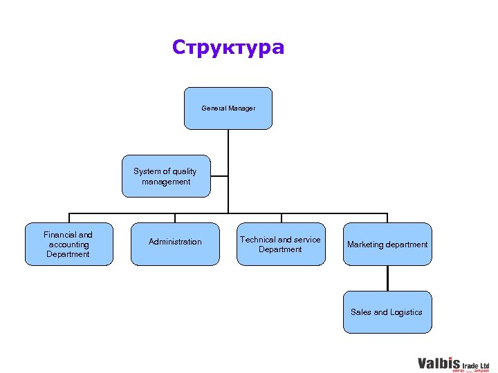 Структура General Manager System of quality management Financial and accounting Department Administration Technical and