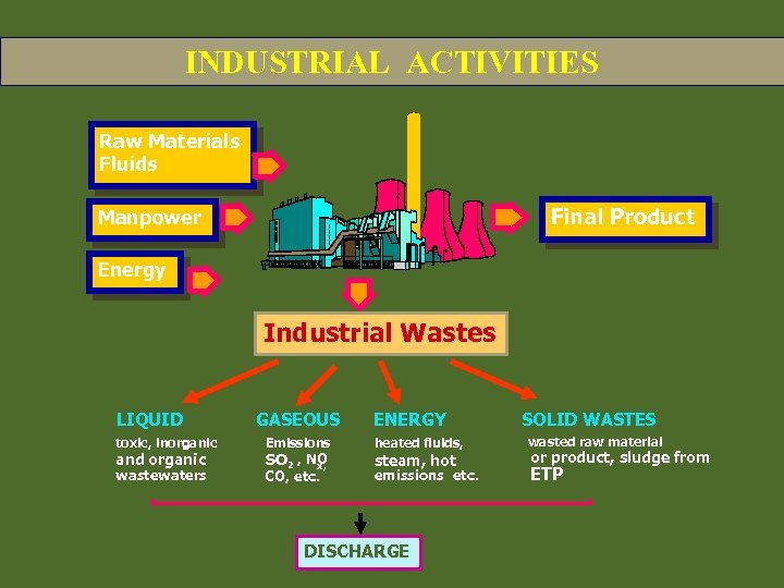 INDUSTRIAL ACTIVITIES Raw Materials Fluids Final Product Manpower Energy Industrial Wastes LIQUID toxic,