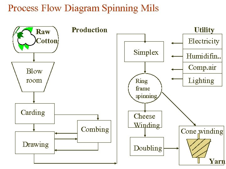 Process Flow Diagram Spinning Mils Raw Cotton Production Utility Electricity Simplex Blow room Ring