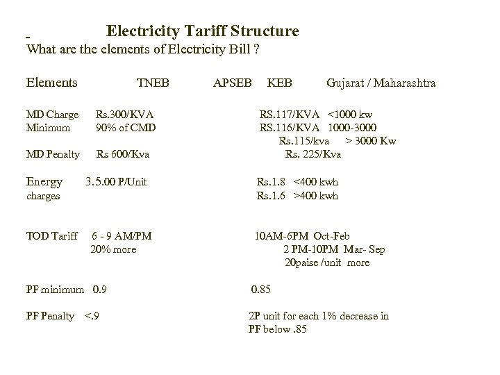 Electricity Tariff Structure What are the elements of Electricity Bill ? Elements TNEB