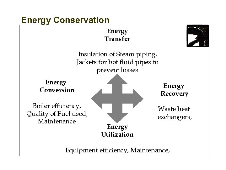 Energy Conservation Energy Transfer Insulation of Steam piping, Jackets for hot fluid pipes to
