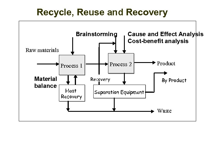 Recycle, Reuse and Recovery Brainstorming Cause and Effect Analysis Cost-benefit analysis Raw materials Process