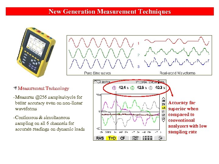 New Generation Measurement Techniques Measurement Technology - Measures @256 samples/cycle for better accuracy even