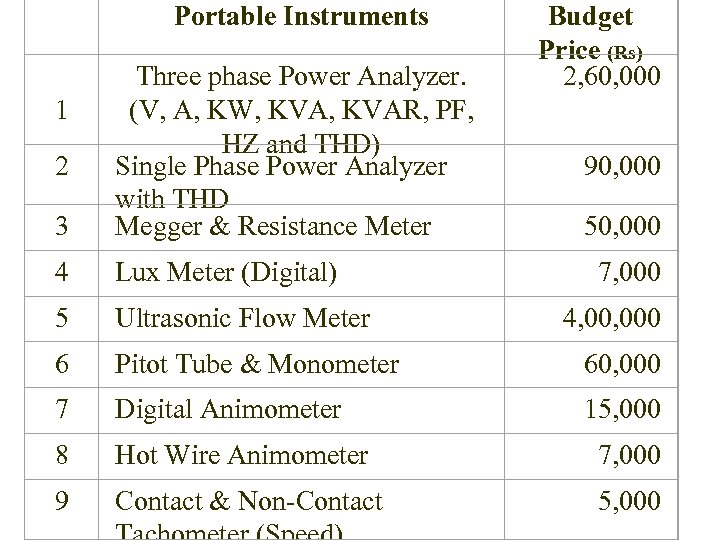 Portable Instruments 1 Budget Price (Rs) 2, 60, 000 3 Three phase Power