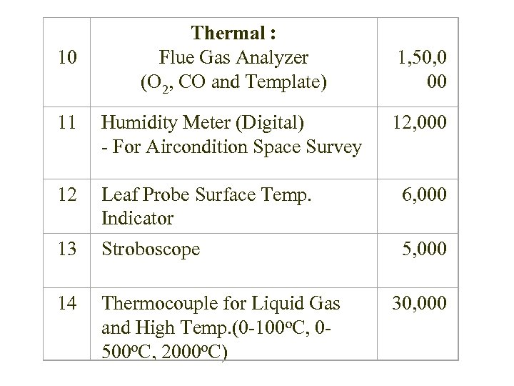 10 Thermal : Flue Gas Analyzer (O 2, CO and Template) 1, 50,