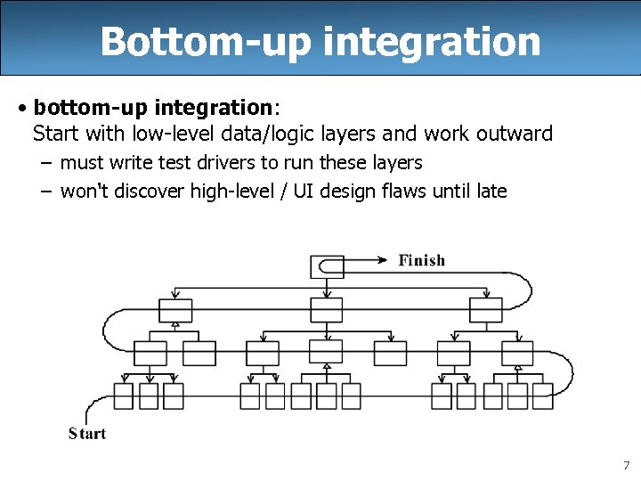 Bottom-up integration • bottom-up integration: Start with low-level data/logic layers and work outward –