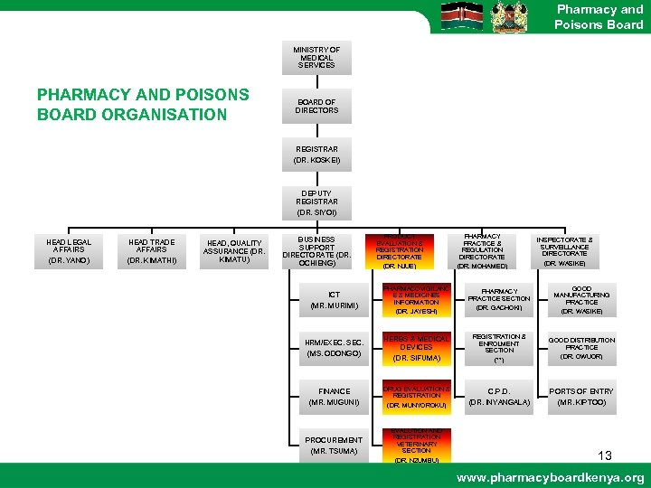 Pharmacy and Poisons Board MINISTRY OF MEDICAL SERVICES PHARMACY AND POISONS BOARD ORGANISATION BOARD