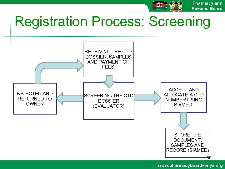Pharmacy and Poisons Board Registration Process: Screening RECEIVING THE CTD DOSSIER, SAMPLES AND PAYMENT