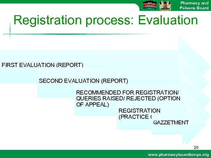 Pharmacy and Poisons Board Registration process: Evaluation FIRST EVALUATION (REPORT) SECOND EVALUATION (REPORT) RECOMMENDED