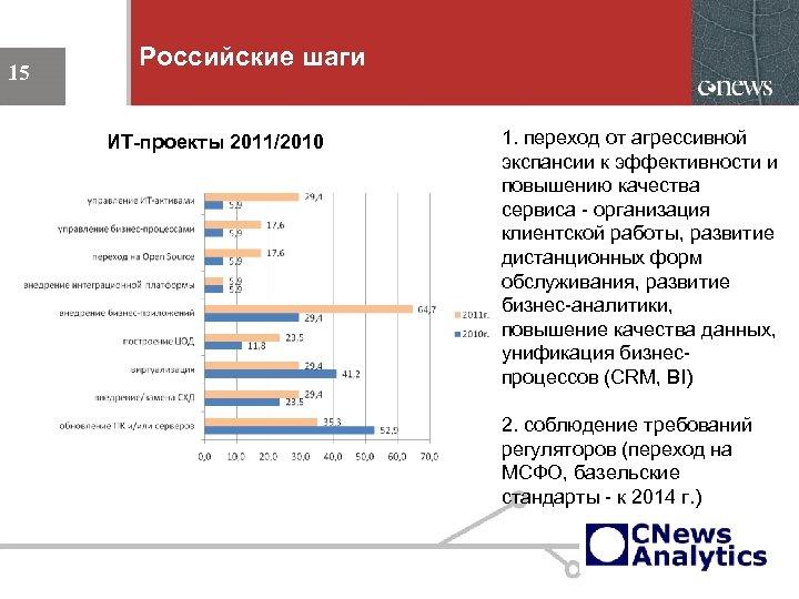 Российские шаги 15 ИТ-проекты 2011/2010 15 1. переход от агрессивной экспансии к эффективности и