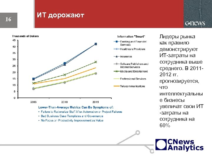 16 ИТ дорожают Лидеры рынка как правило демонстрируют ИТ-затраты на сотрудника выше среднего. В