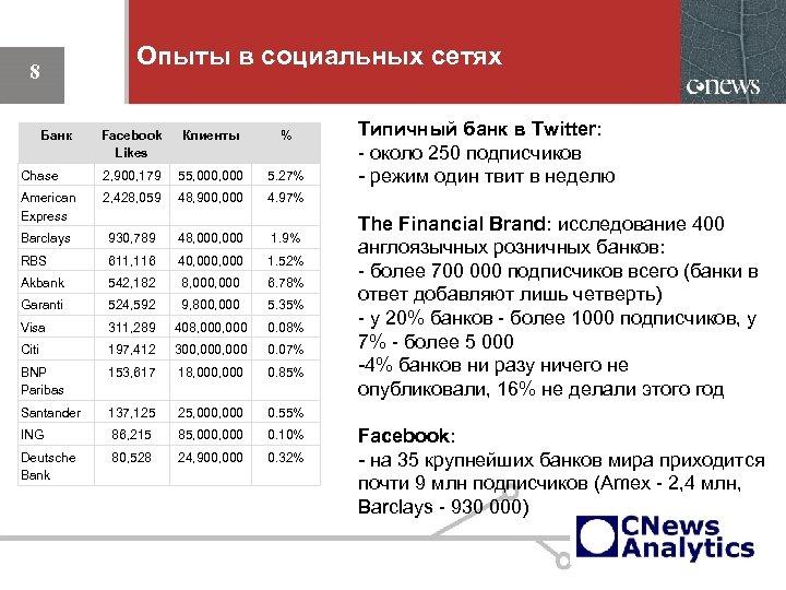 Опыты в социальных сетях 8 Банк Facebook Likes Клиенты % Chase 2, 900, 179