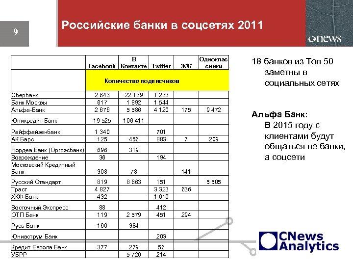 9 Российские банки в соцсетях 2011 Сбербанк Банк Москвы Альфа-Банк В Facebook Контакте Twitter