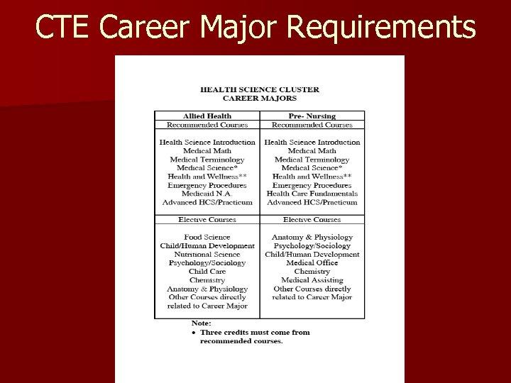 CTE Career Major Requirements