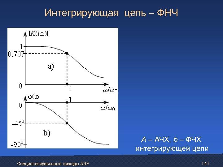 Интегрирующая цепь – ФНЧ А – АЧХ, b – ФЧХ интегрирующей цепи Специализированные каскады