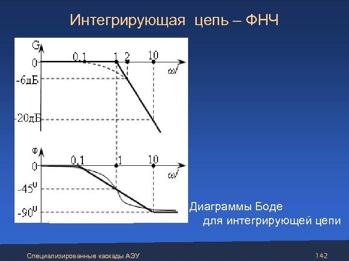 Интегрирующая цепь – ФНЧ Диаграммы Боде для интегрирующей цепи Специализированные каскады АЭУ 142