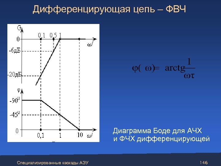 Дифференцирующая цепь – ФВЧ Диаграмма Боде для АЧХ и ФЧХ дифференцирующей Специализированные каскады АЭУ