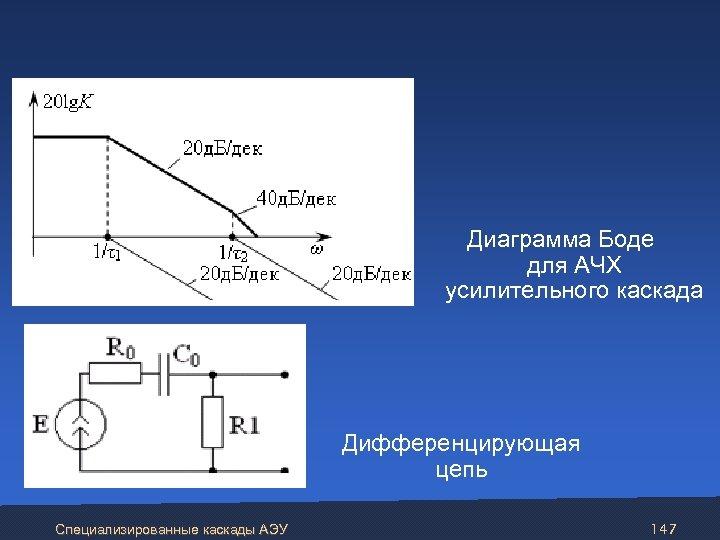 Диаграмма Боде для АЧХ усилительного каскада Дифференцирующая цепь Специализированные каскады АЭУ 147