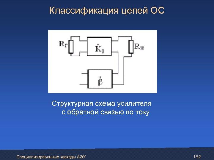 Классификация цепей ОС Структурная схема усилителя с обратной связью по току Специализированные каскады АЭУ