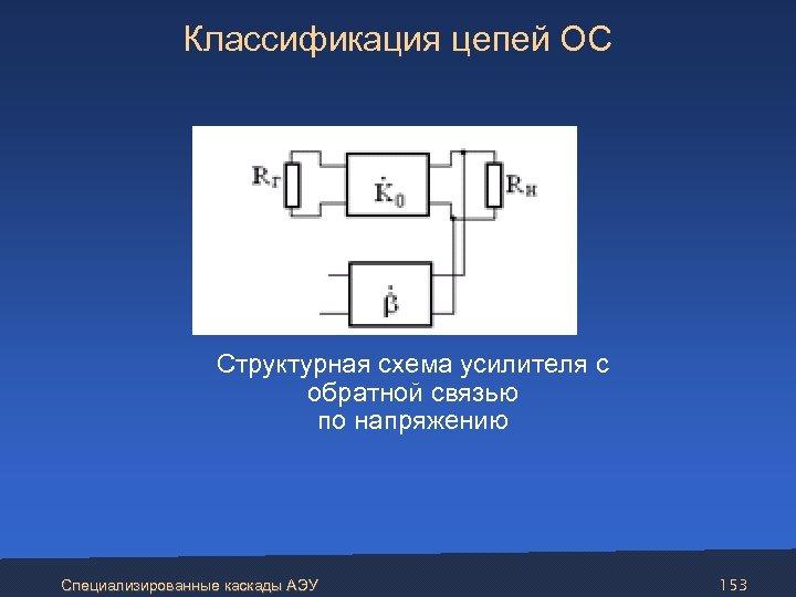 Классификация цепей ОС Структурная схема усилителя с обратной связью по напряжению Специализированные каскады АЭУ