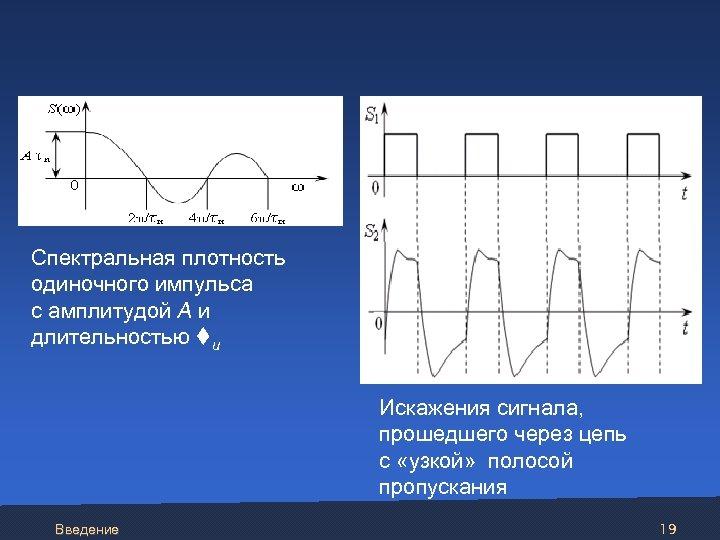 Спектральная плотность одиночного импульса с амплитудой А и длительностью u Искажения сигнала, прошедшего