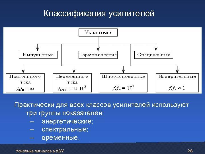 Классификация усилителей Практически для всех классов усилителей используют три группы показателей: – энергетические;