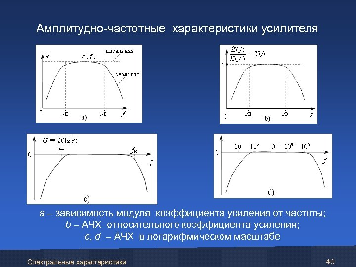 Амплитудно-частотные характеристики усилителя а – зависимость модуля коэффициента усиления от частоты; b – АЧХ