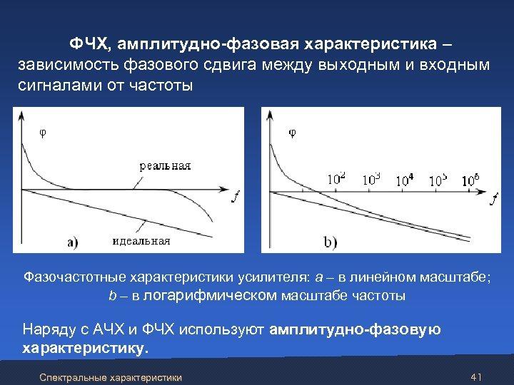 ФЧХ, амплитудно-фазовая характеристика – зависимость фазового сдвига между выходным и входным сигналами от