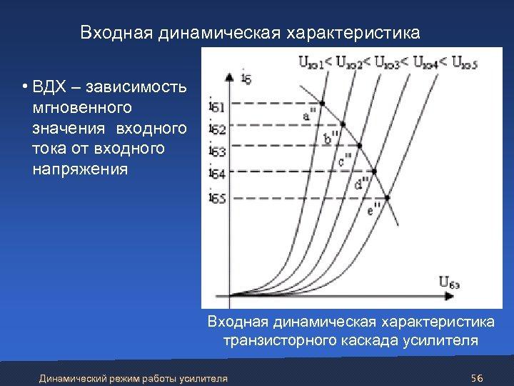 Входная динамическая характеристика • ВДХ – зависимость мгновенного значения входного тока от входного