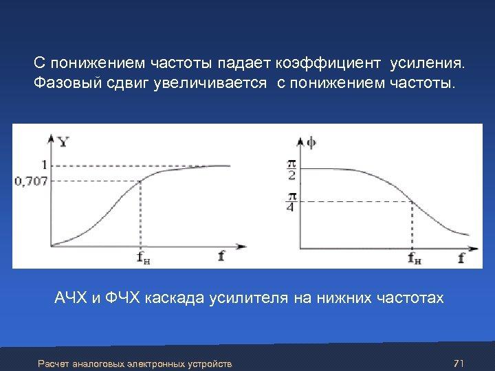 С понижением частоты падает коэффициент усиления. Фазовый сдвиг увеличивается с понижением частоты. АЧХ и