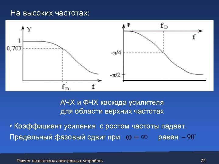 На высоких частотах: АЧХ и ФЧХ каскада усилителя для области верхних частотах •