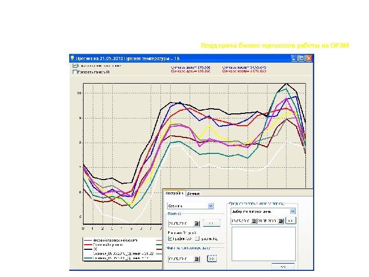 Прогнозирование потребления Поддержка бизнес-процессов работы на ОРЭМ