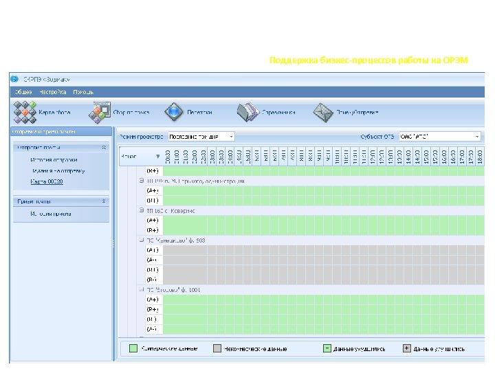 Передача данных Поддержка бизнес-процессов работы на ОРЭМ