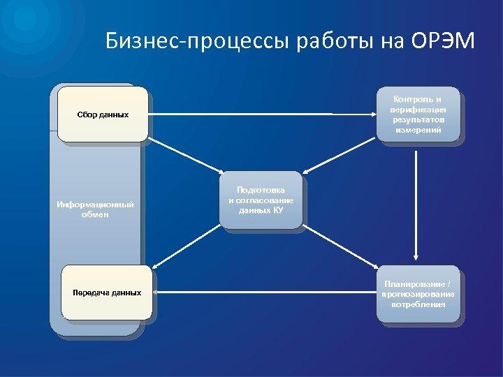Бизнес-процессы работы на ОРЭМ Контроль и верификация результатов измерений Сбор данных Информационный обмен Передача