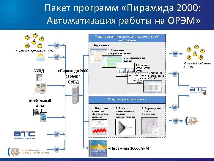 Пакет программ «Пирамида 2000: Автоматизация работы на ОРЭМ» Модуль администрирования коммерческой информации 1. Верификация