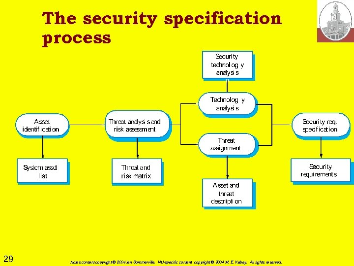 The security specification process 29 Notes content copyright © 2004 Ian Sommerville. NU-specific content
