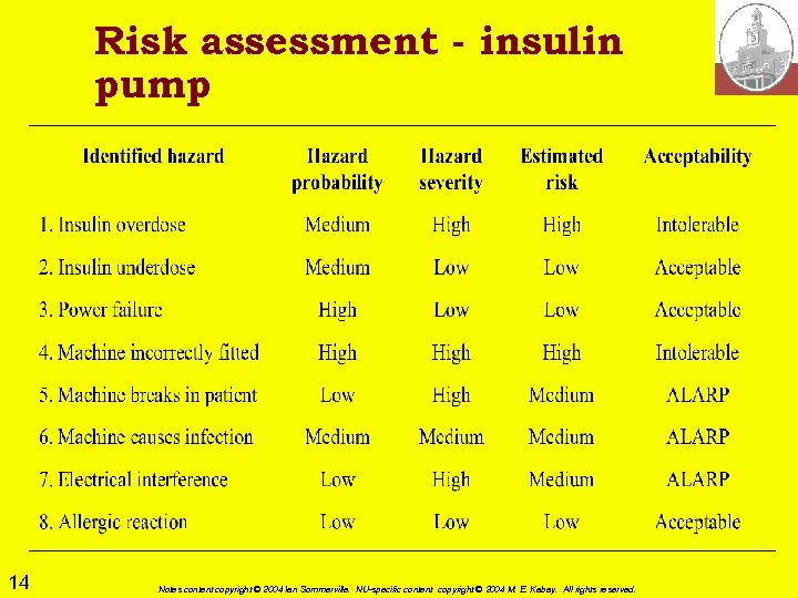 Risk assessment - insulin pump 14 Notes content copyright © 2004 Ian Sommerville. NU-specific