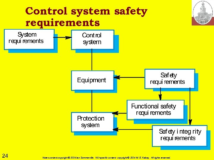 Control system safety requirements 24 Notes content copyright © 2004 Ian Sommerville. NU-specific content
